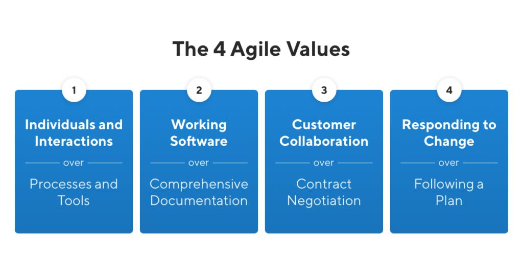 The 4 Agile values